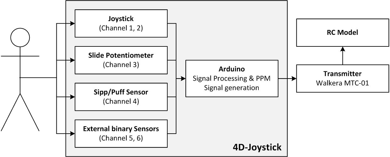 4D-Joystick - An innovative System to Control non-trivial Toys with ...